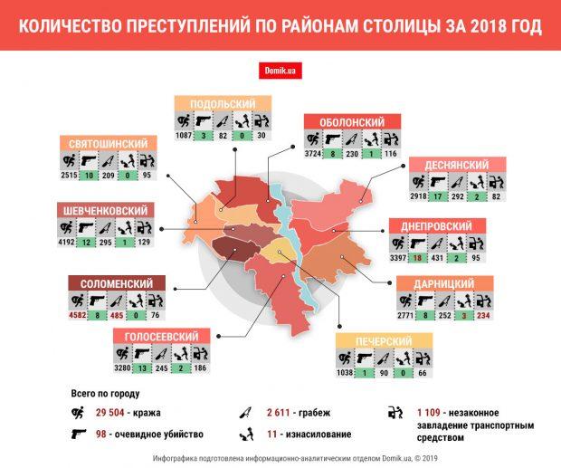 Преступность в Киеве в 2018 году