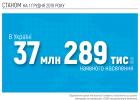 Население Украины составляет 37,289 млн человек - Дубилет